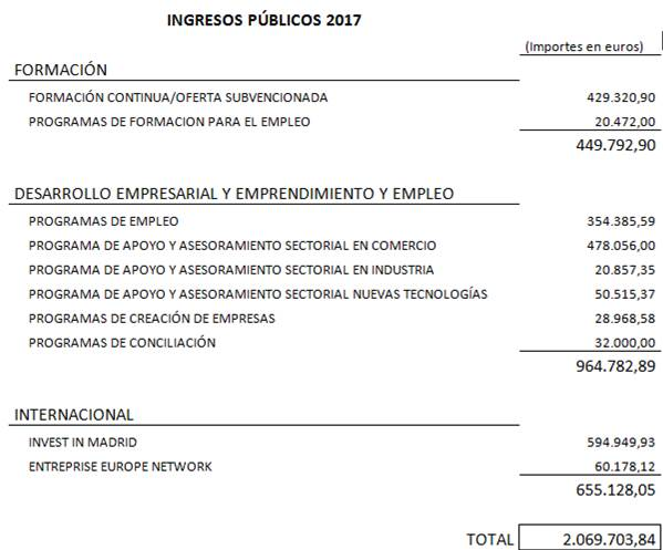 ingresospublicos2017